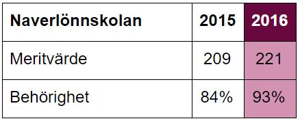 Resultat Naverlönnskolan 2015-2016