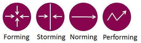 Tuckmans fyrstegsmodell