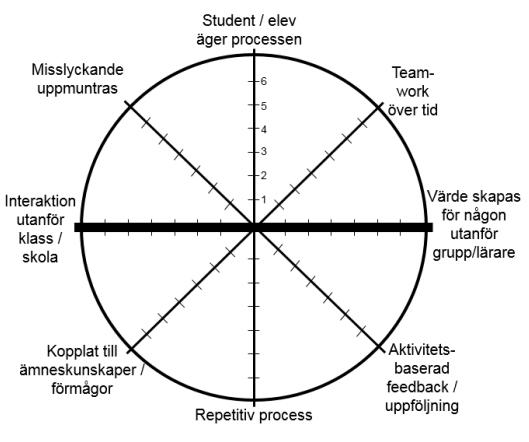 Värdeskapande lärande-profil, Martin Lackéus